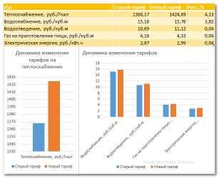 С 1июля 2014 года в Удмуртии увеличатся тарифы на коммунальные услуги